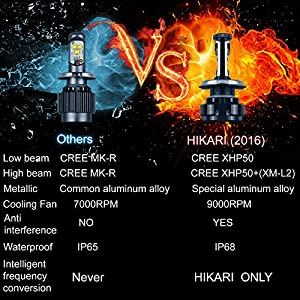 HIKARI LED Headlight Bulbs Conversion Kit -H3,CREE 9600lm 6K Cool White,2 Yr Warranty