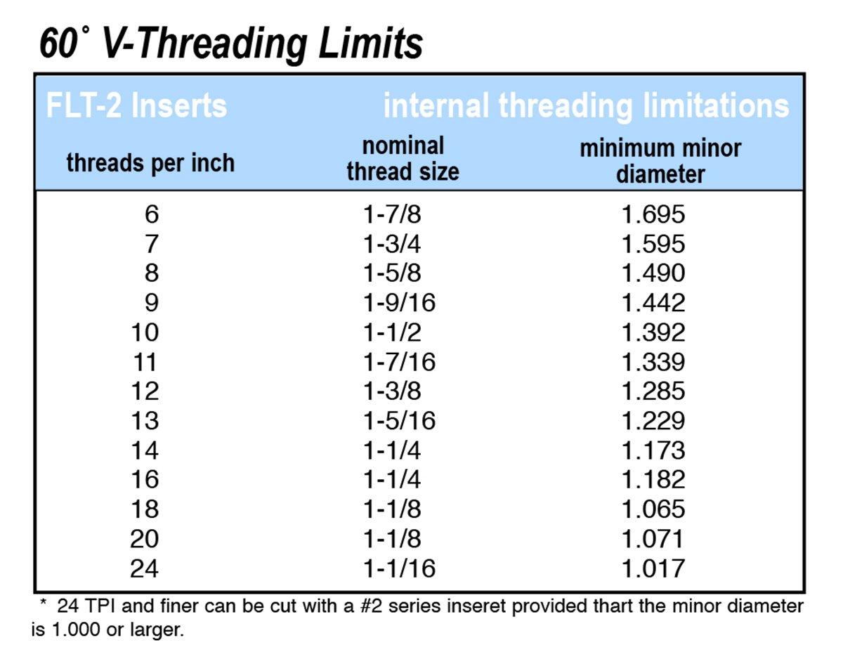 FLT-2R AC3R 60 Degree Carbide Threading Inserts 5pcs