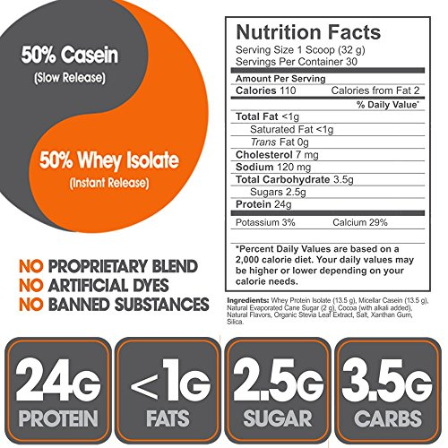 Buy whey protein for female weight loss