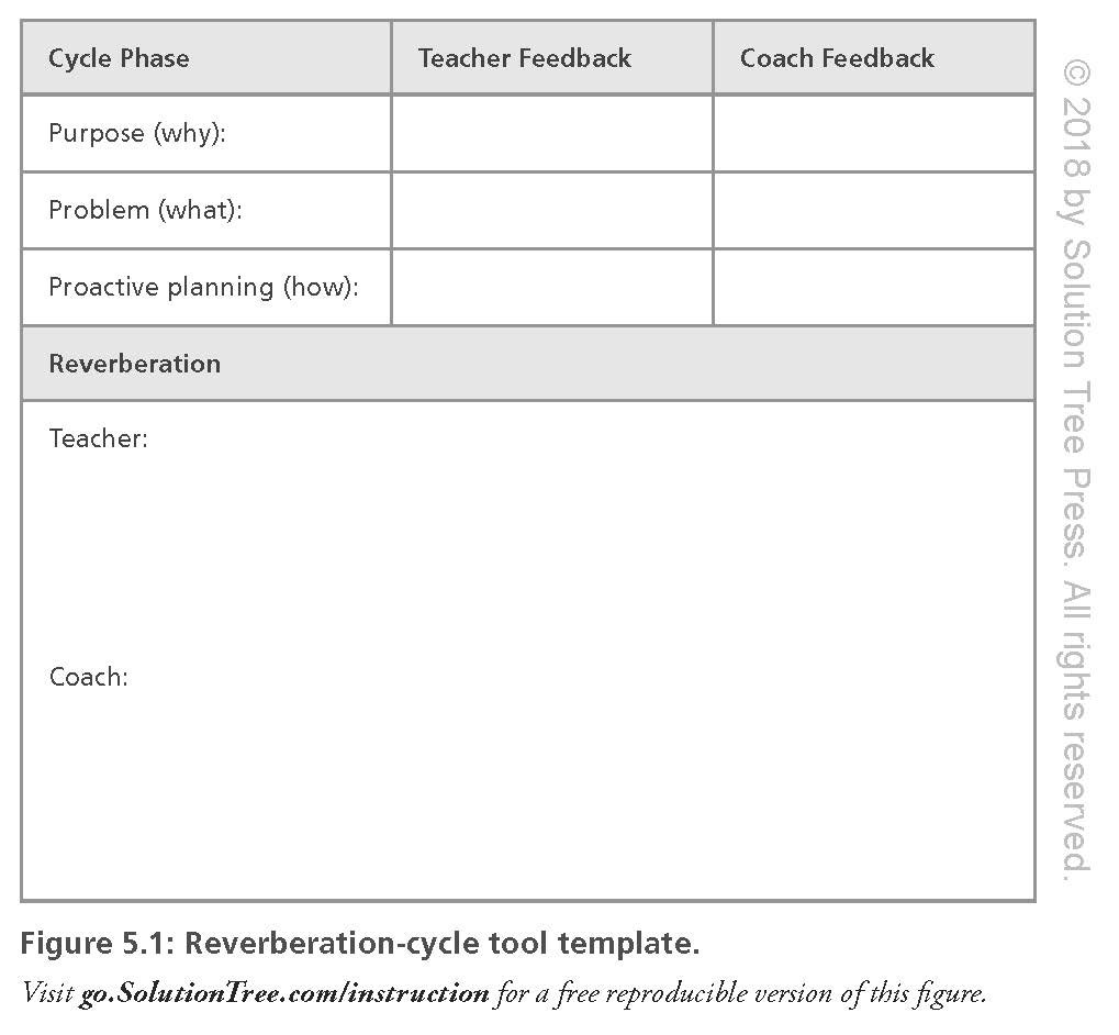 Everyday instructional coaching seven daily drivers to support everyday instructional coaching seven daily drivers to support teacher effectiveness instructional leadership and coaching strategies for teacher maxwellsz