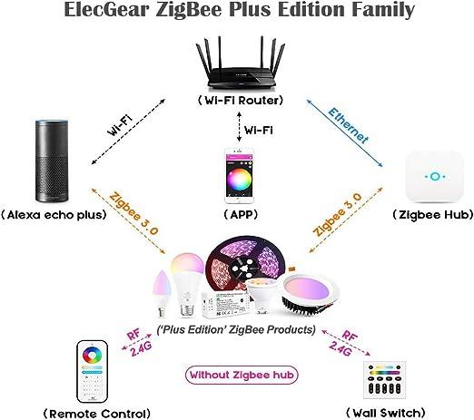 [Plus Edition] ZigBee 9W LED Einbaustrahler, 16M RGB Farbwechsel, 2000K 6500K doppelweißer, Runder LED Deckenstrahler Deckenspot Einbauspots, 800LM,