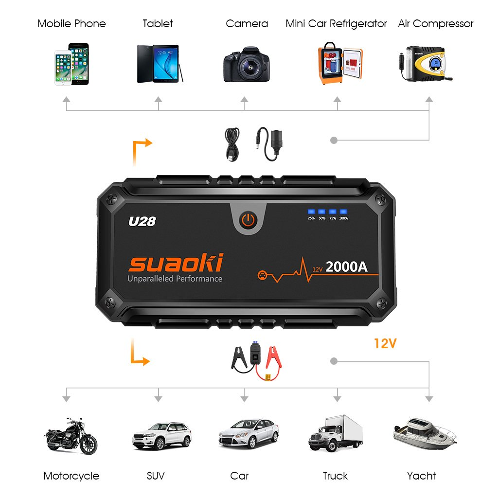 Suaoki U28 2000A Peak Jump Starter Pack (for ALL Gas or 8.0L Diesel Engines) with USB Power Bank, LED Flashlight and Smart Battery Clamps for 12V Car & Boat by SUAOKI (Image #4)
