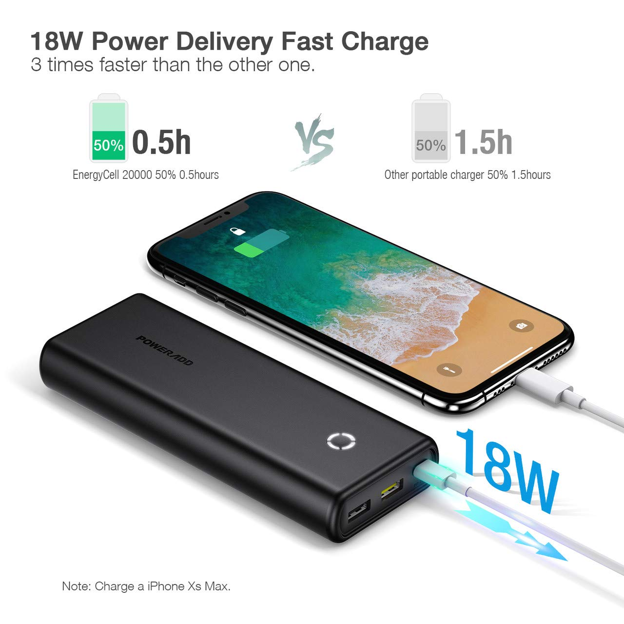Poweradd PD Portable Charger Power Bank 20000mAh QC3.0 Fast Charge Compatible for iPhone, iPad, Samsung, Huawei, Most Other Phones and Tablets