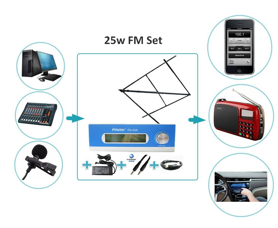 FMUSER 25W Long Range FM Transmitter Broadcast Set, 0-25W Power Adjustable Long Coverage Transmission, High Gain Circular Polarized Antenna Cable Set for Community Radio Station, 87-108mhz by fmuser (Image #7)