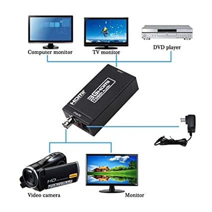 Winnes HDMI to SDI Converter Mini 3G SDI HDMI Adapter with BNC Coaxial Support Full HD 1080p HDMI to SD-SDI/HD-SDI/3G-SDI Mini HDMI Signal to SDI HD Video ...