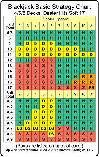 Basic Strategy Chart - Blackjack Basic Strategy Chart: 4/6/8 Decks, Dealer Hits Soft 17