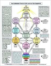 The Kabbalah Tree Of Life 8 5x11 Quick Reference Chart Terah Cox Amazon Com Books This hd wallpaper fits most laptop, desktop, mac screens. the kabbalah tree of life 8 5x11