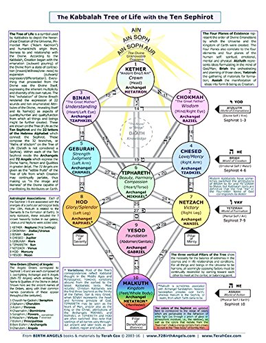 The Kabbalah Tree Of Life 85x11 Quick Reference Chart Terah Cox