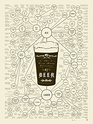 Beer Types Poster - The Very Many Varieties of Beer by Pop Chart Lab - Cream / 18x24 - Unframed Poster ()
