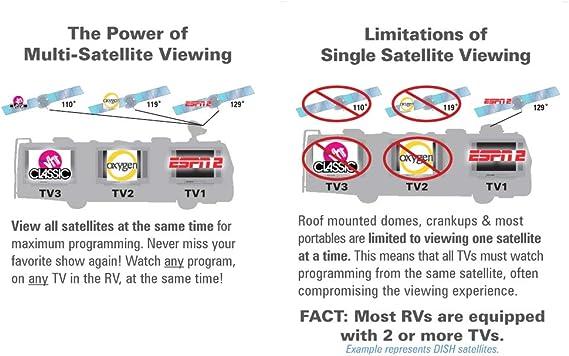 Winegard SK-swm3 RV Remolque Camper Electronics Trav ler DirecTV SWM Slimline