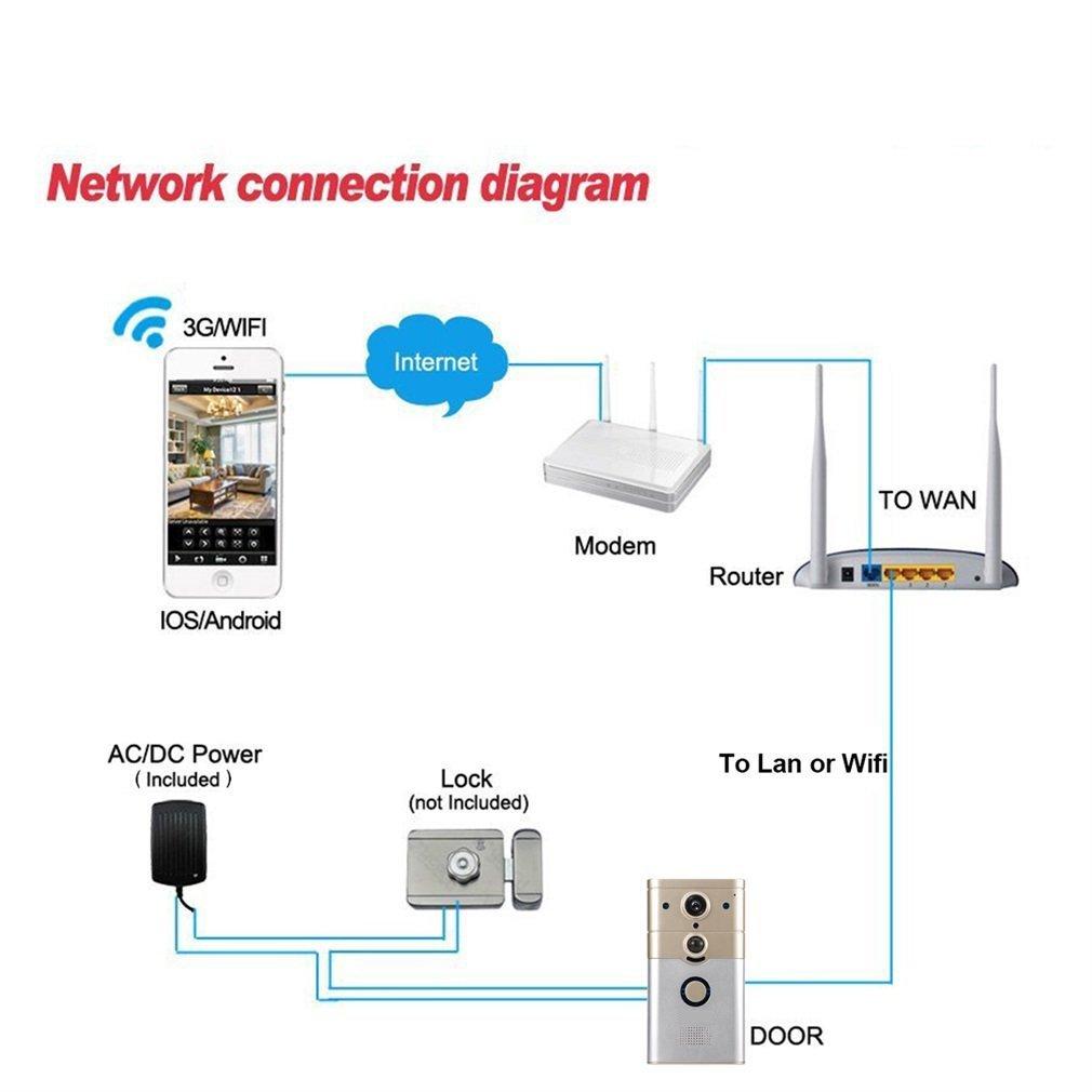 The Connection To Modem Intercom Diagram Wiring Diagrams Wireless Circuit Schema Amazon Com Sincerity Wifi