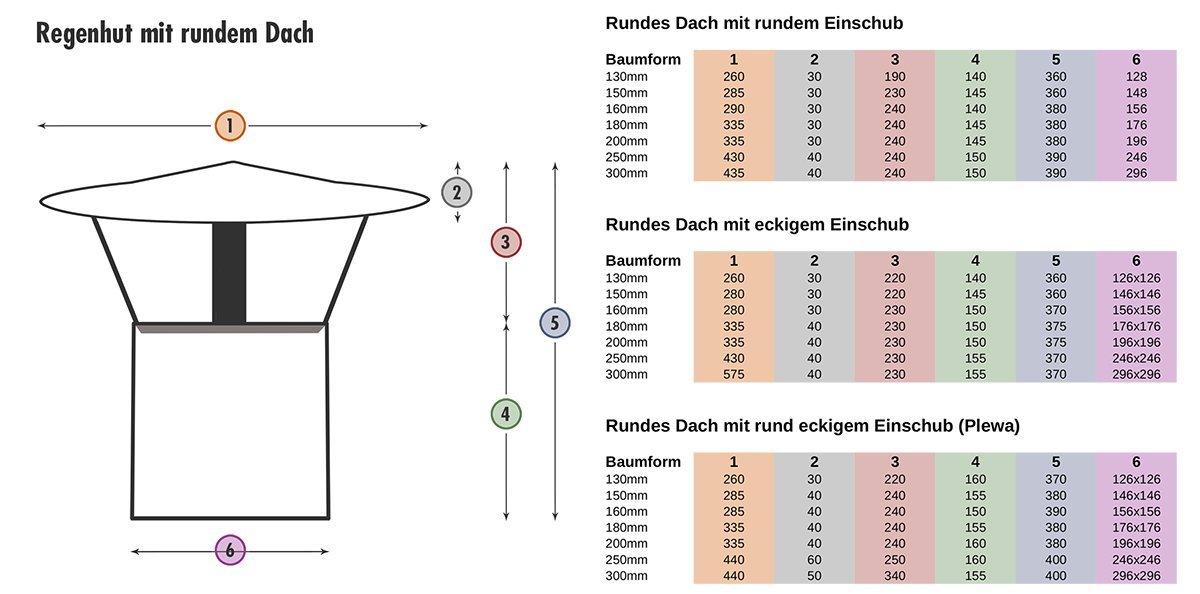 Regenhut Schornsteinaufsatz Edelstahl rundes Dach Einschub rund rund rund eckig Plewa + Silikon (200) 5c6e88
