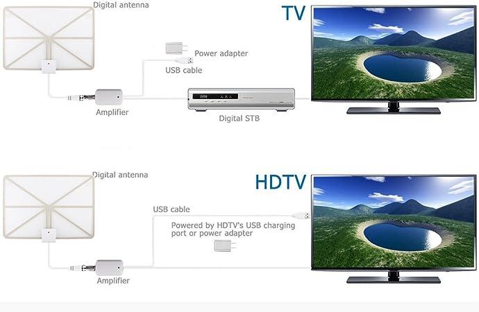 QcoQce Antena para TV Digital de TDT y HD par interior HDTV 50 ...