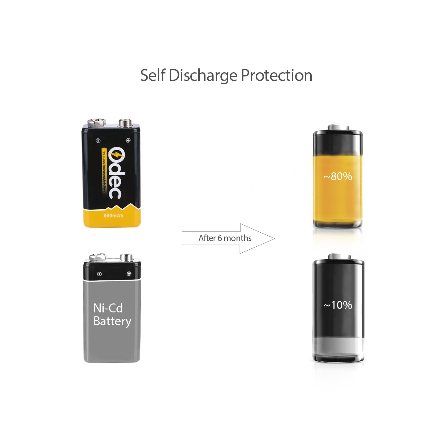 Amazon Odec 9V Rechargeable Batteries 4 Pack 600mAh lithium Home Audio & Theater