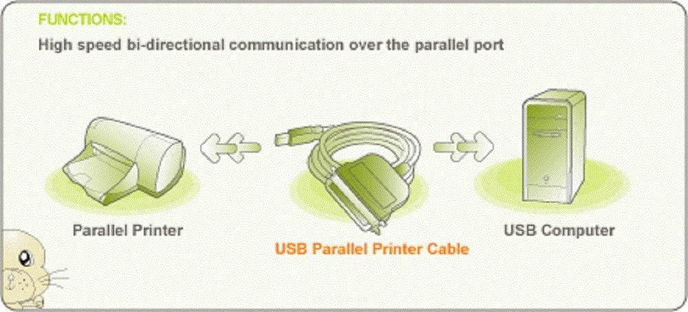 IOGEAR USB to Parallel IEEE 1284 Printer Adapter GUC1284B