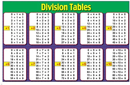 Amazon Com Mathematic Division Tables Instructional Poster 24x36