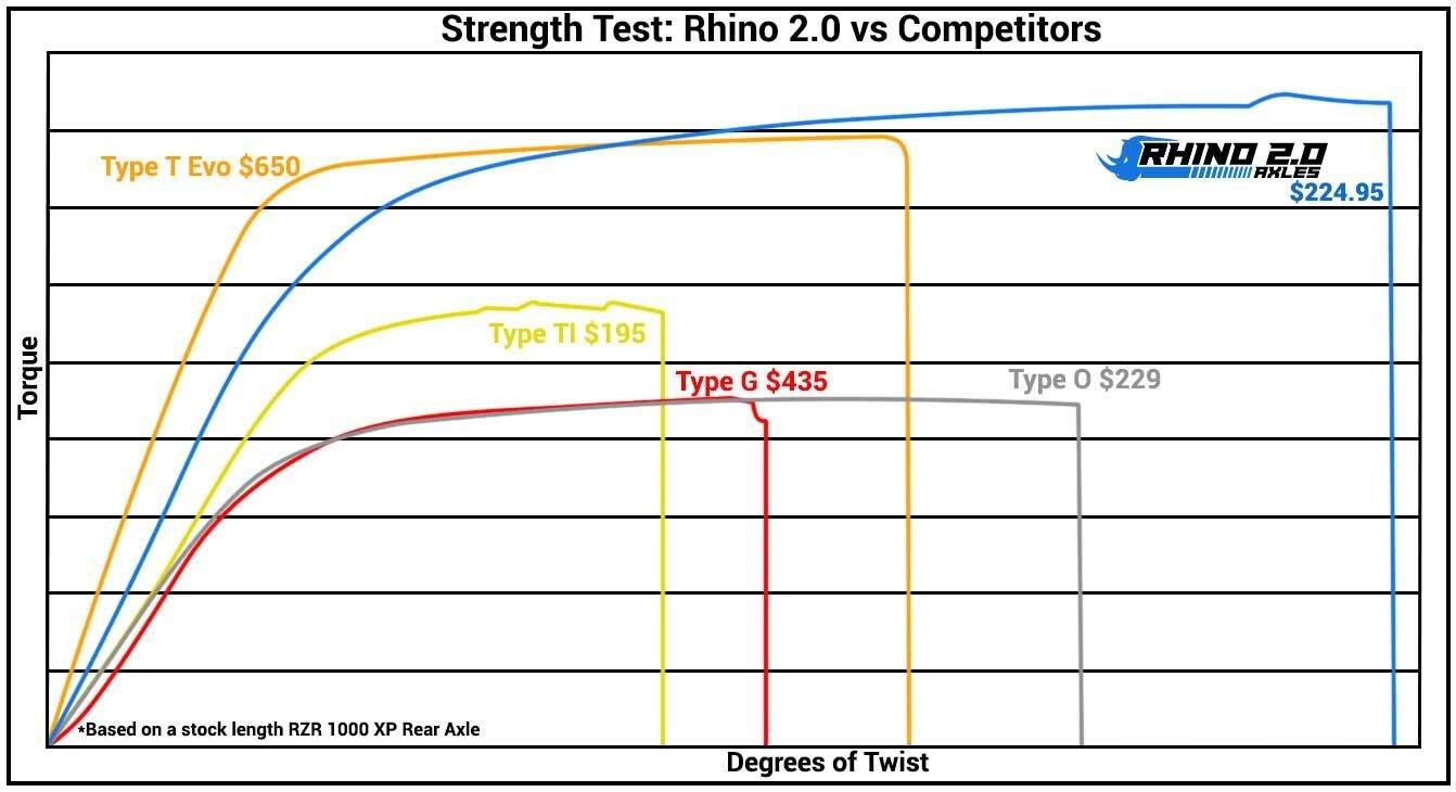 2014+ Rear PAIR SuperATV.com SuperATV Heavy Duty Rhino 2.0 Polaris RZR XP 1000 Turbo Stock Length Axle