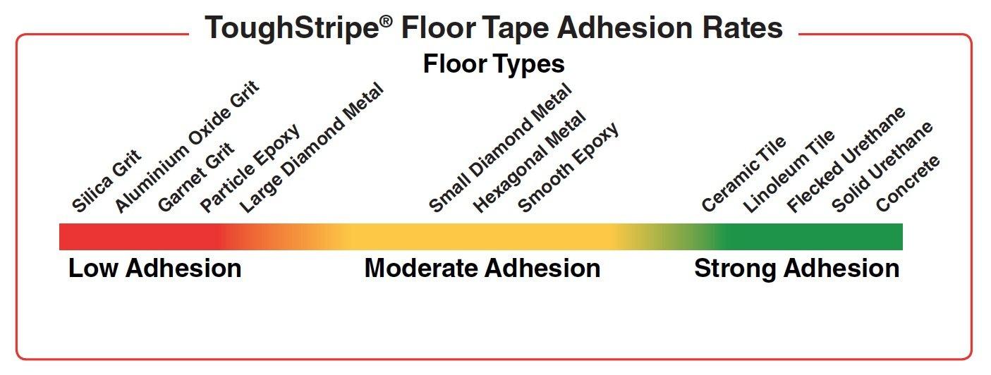 3 Width Pack of 20 per Roll Green 8 Length Brady ToughStripe Nonabrasive  L Shape Floor Marking Tape