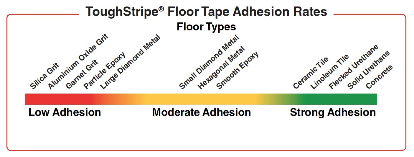 Brady 121367 Toughstripe Caution Esd Area, 2'' Height x 100' Length, Yellow Floor Tape