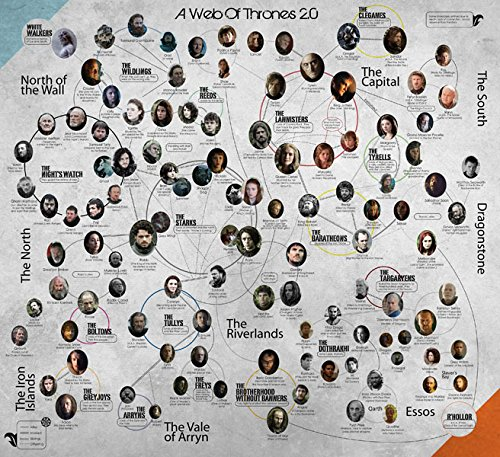 The Game Of Thrones Family Tree TV Poster Canvas Printing