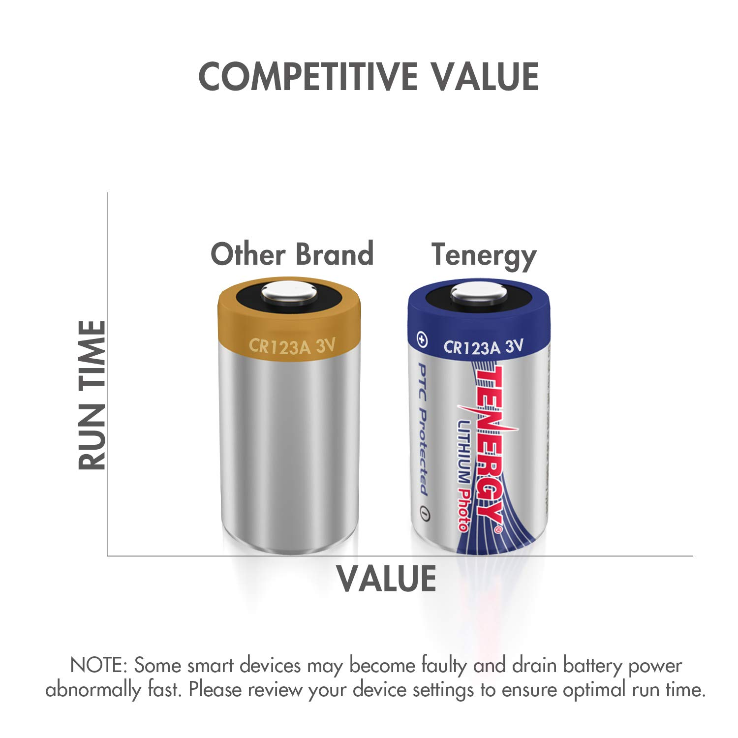 Tenergy Propel 1500mAh 3V CR123A Lithium Battery, High Performance CR123A Cell Batteries PTC Protected for Cameras, Flashlight Replacement CR123A Batteries, 40-Pack by Tenergy (Image #6)