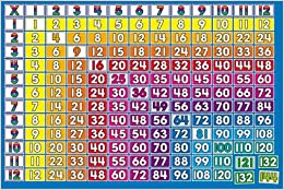 Worksheets Multiplication 1-12 multiplication 1 12 times tables bulletin board scholastic board