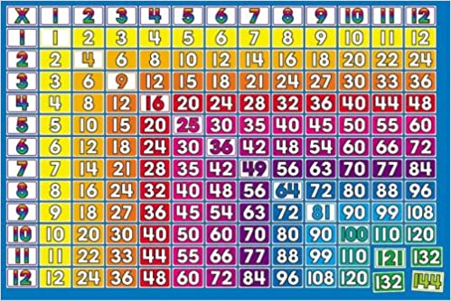 Multiplication (1-12 Times Tables) Bulletin Board: Scholastic ...