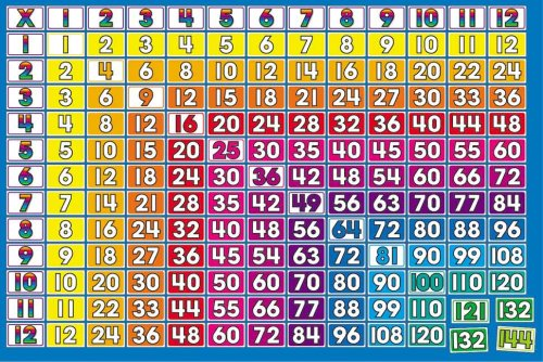 Number Names Worksheets : list of multiplication tables 1-12 List ...