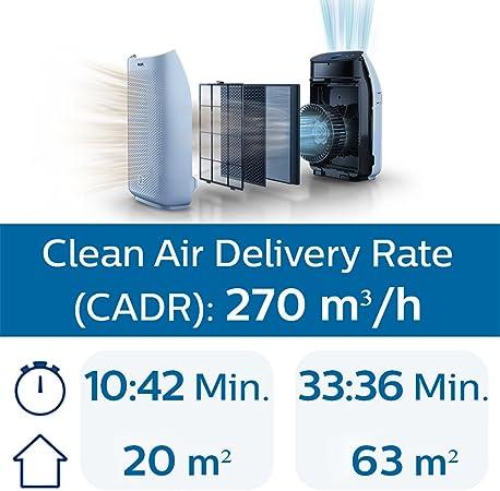 Philips AC1214//10 Purificador de aire 18,85 m/², 32 dB, 1,8 m, CC, China, Blanco