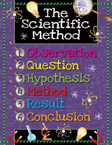 New! Scientific Method Say-It Poster