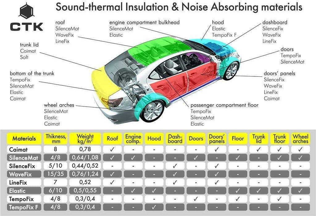Inex Ctk Premium 3.0mm 37x50cm 12sheets Auto Kompatibel Audio Sound D/ämpfend Vibration Schutz