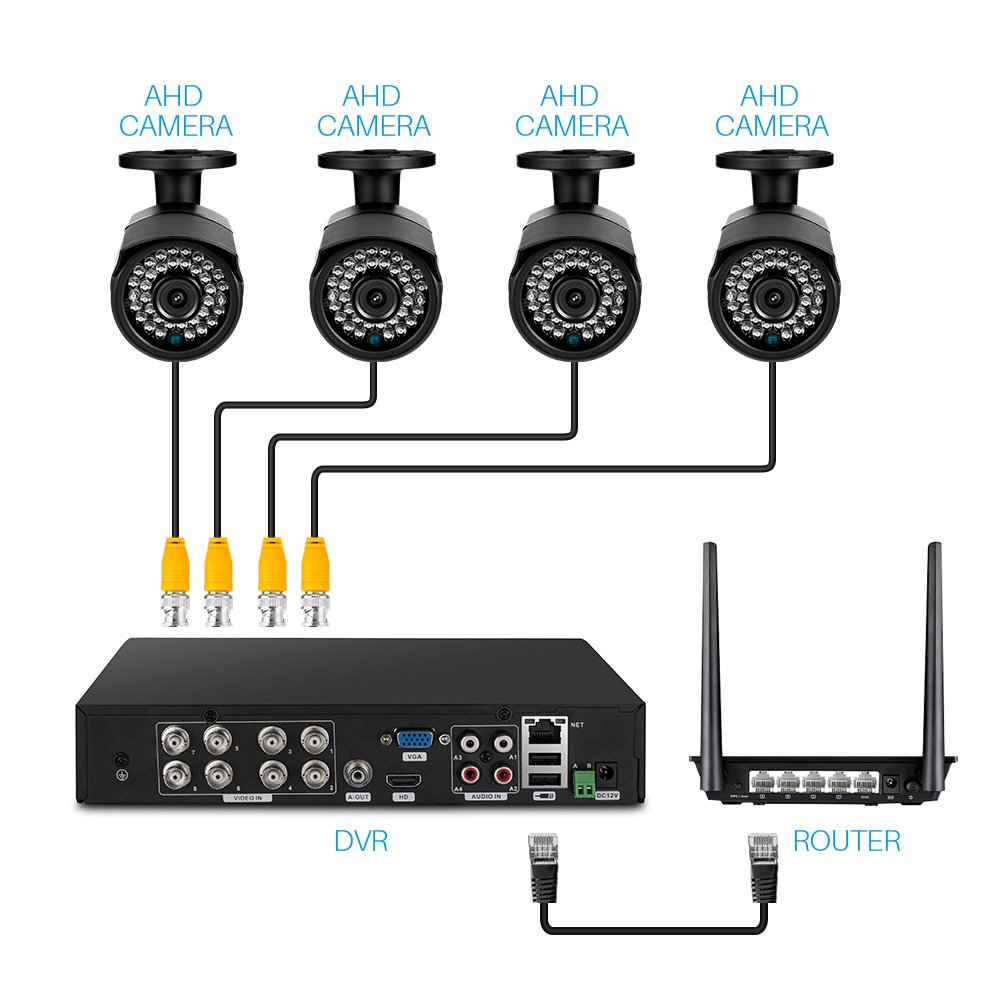 Ctronics Überwachungskamera Set, CCTV DVR Kit AHD: Amazon.de: Elektronik