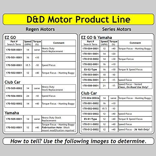 Golf Cart Motors - EZGO Motor & Controller for Speed & Torque : Regen PDS Model : 14-18 mph & +70% Torque - 170-502-0001 Motor w/ 500 Amp Controller (Orange Option) - includes Solenoid & Wire kits by D&D Motor Systems (Image #8)