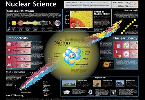Nuclear Science Chart (59