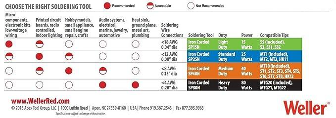 Amazon.com: Weller SP40NUS 40 Watt Medium Duty LED Soldering Iron: Home Improvement