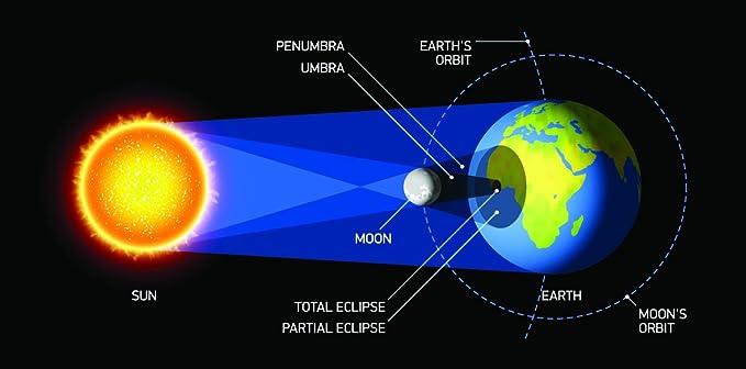 Amazon.com: Visor de eclipse solar anteojos certificados CE ...