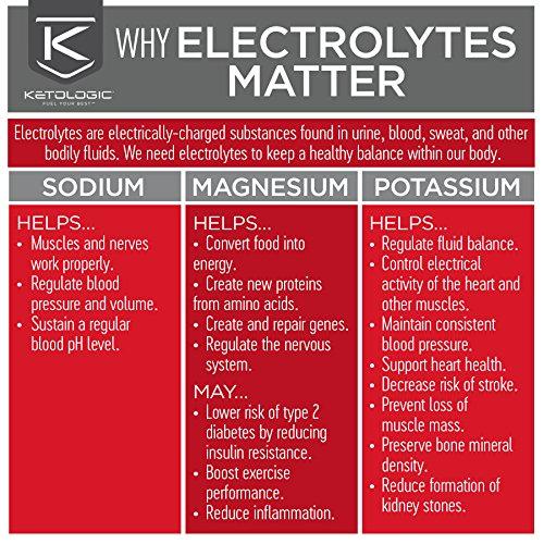 KetoLogic BHB,  Patriot Pop | Ketone Supplement, Suppresses Appetite, Increases Energy, Low Carb, Electrolytes, Beta-Hydroxybutyrate Salts | 60 Servings by Ketologic (Image #4)