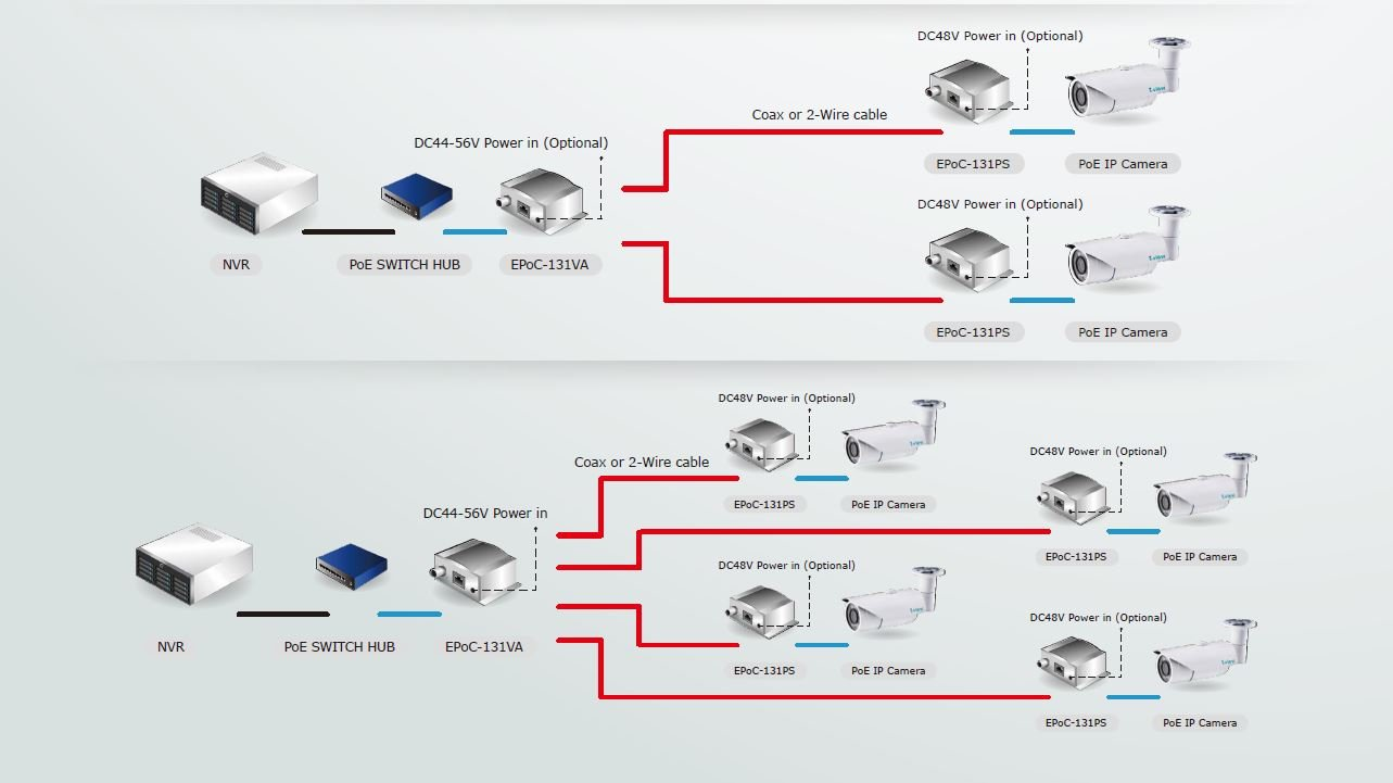 I View Communication Inc Ethernet Power Over 2 Wire Ip Camera Wiring Diagram Extender 18months Warranty Photo