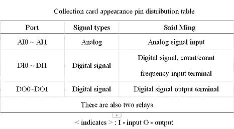 Amazon com: YAV USB ADIO 2AI2DI2DO Mini USB Data Acquisition