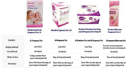 Wondfo 25Pack (10mIU) Early Result Pregnancy HCG Urine Test Strips  25 HCG  Tests 10mIU