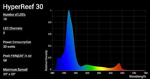HyperReef 30 performance