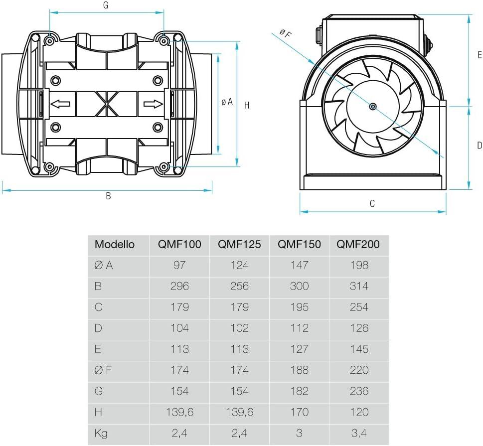 34//33W 002847 Line Durchmesser 125 mm 342//295m3//h Art QMF125ST Aerauliqa Ventilator