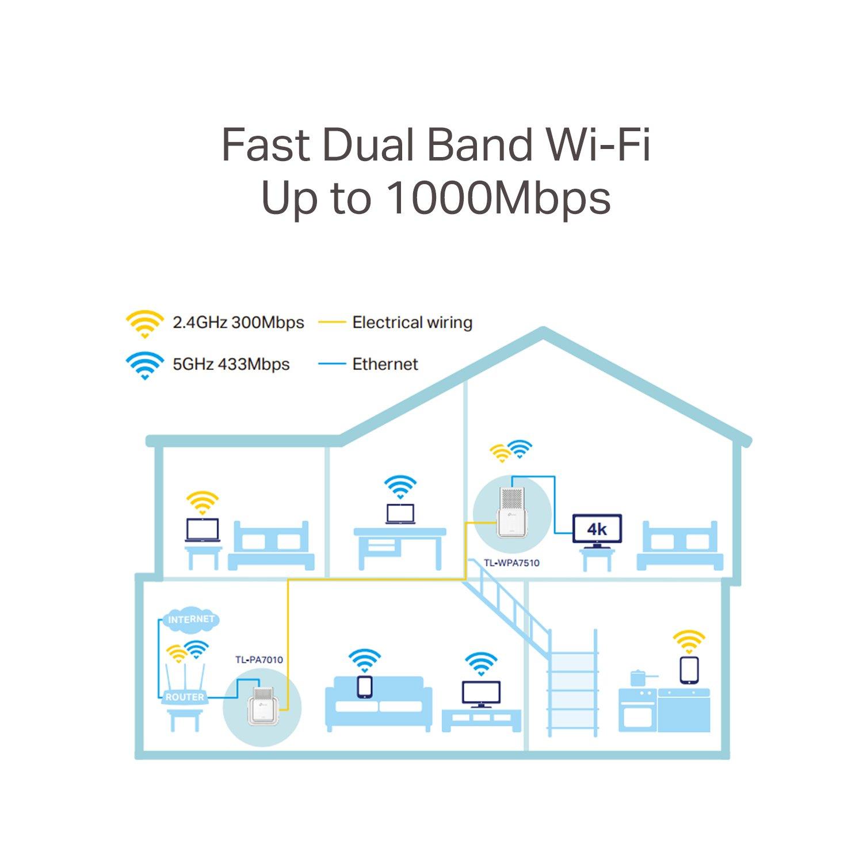 TP-Link tl-wpa7510kit 1200 Mbit: Amazon.de: Computer & Zubehör on