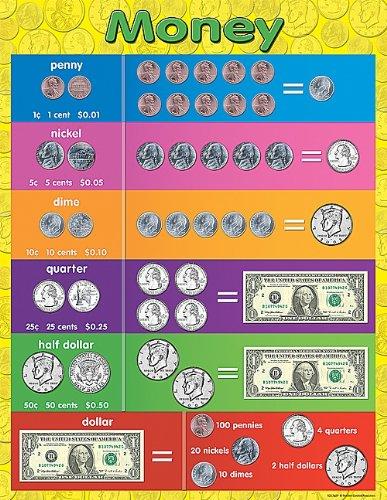 money chart for kids: Amazon com teacher created resources money chart multi color