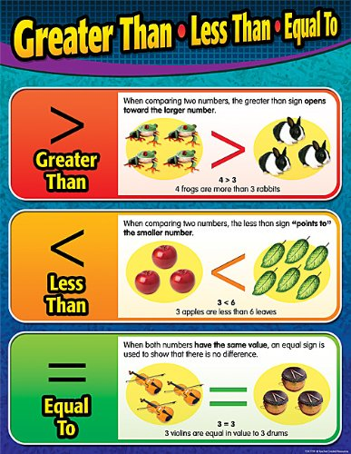 greater than less than math center chart