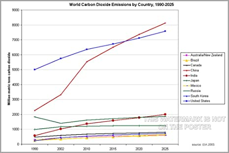 Co2 Emissions By Country >> Amazon Com Co2 Emissions By Country Historical And