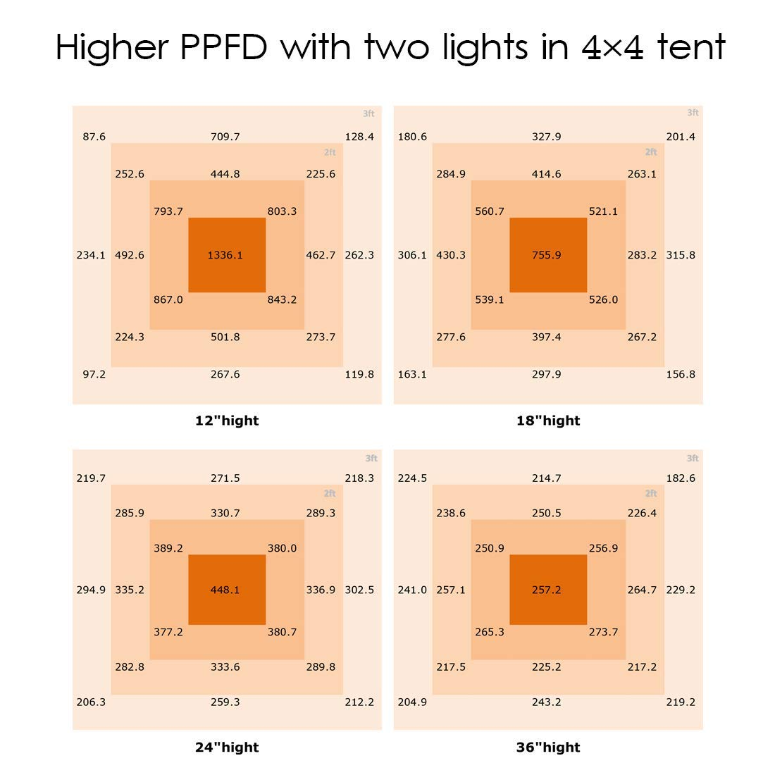 ONEO Led Grow Light 1000W Full Spectrum Sunlight 3500K White and 660nm Red Added Grow Lights for Indoor Plants, Better for Full Growth Flowering Fruiting Veg Seedling with Thermometer Hygrometer by ONEO (Image #5)