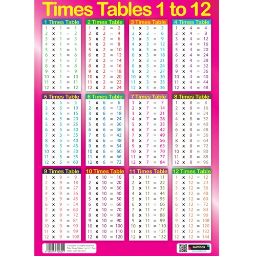 Sumbox Educational Times Tables Maths Poster Wall Chart - Pink ...