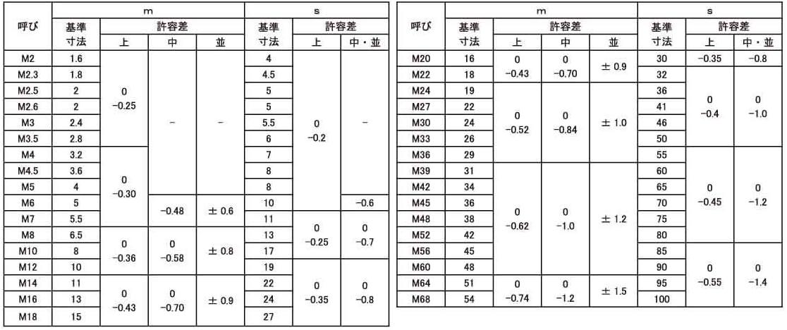六角ナット(1種鉄M27上は黒皮 材質(SCM) 規格(M18) 入数(175)