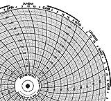 Honeywell Circular Chart Recorders